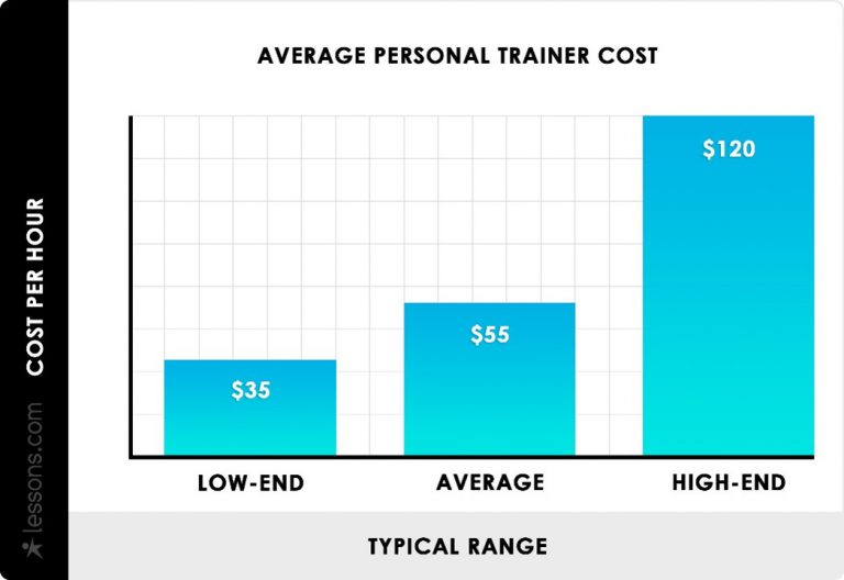 Average personal trainer costs per hour